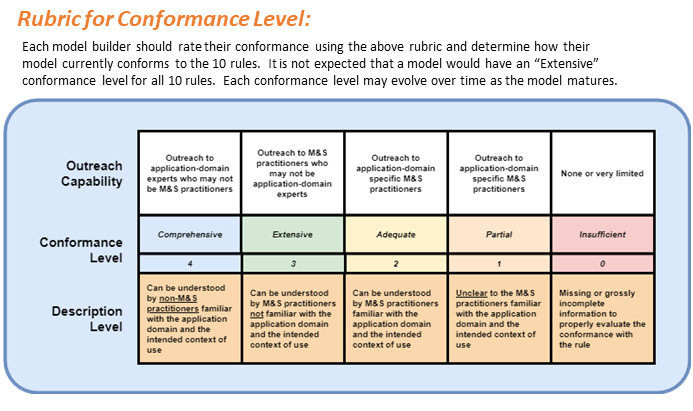 10 TSR Conformance Rubric
